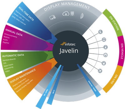 Javelin Content Management